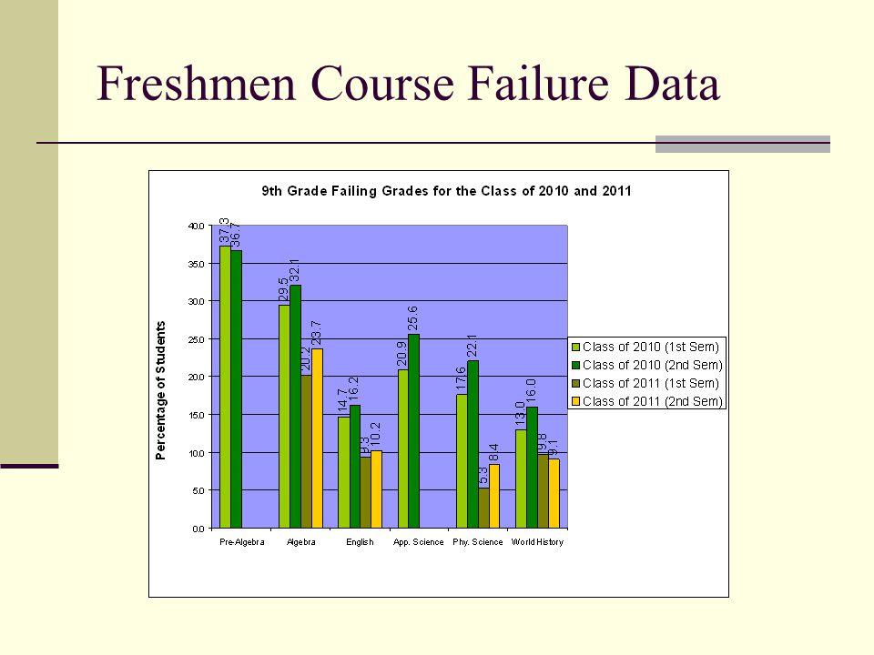 Freshmen Course Failure Data