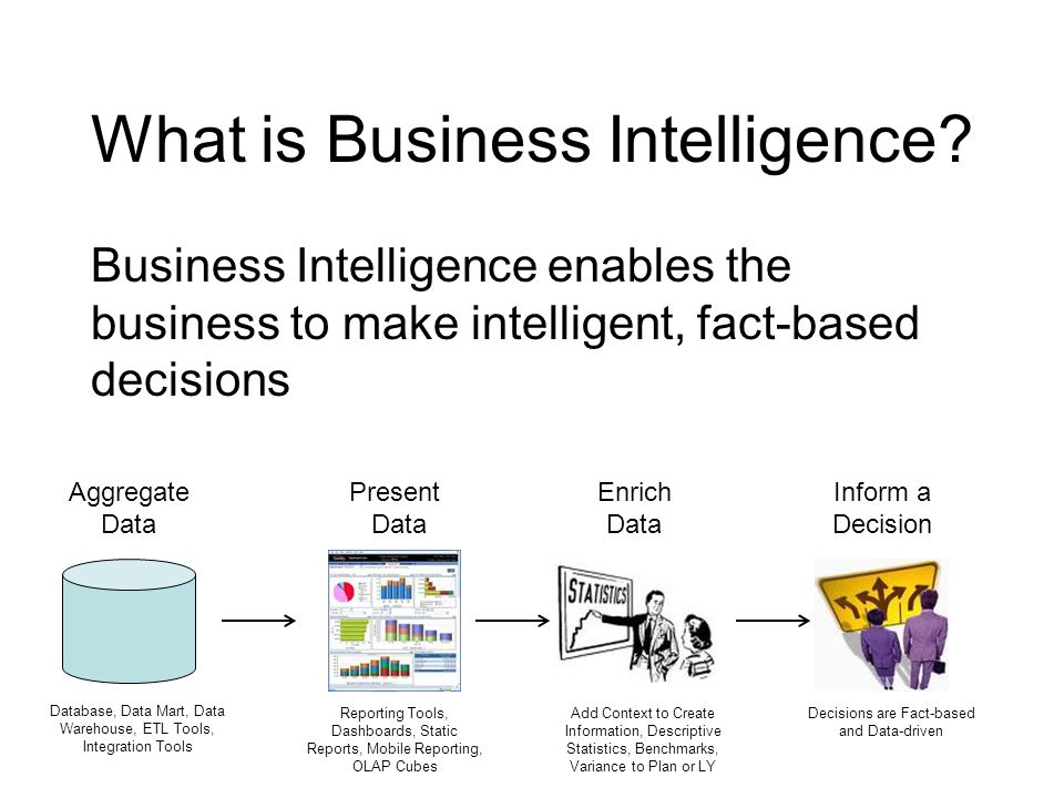 What is Business Intelligence? Business Intelligence enables the business to make intelligent, fact-based decisions Aggregate Data Database, Data Mart