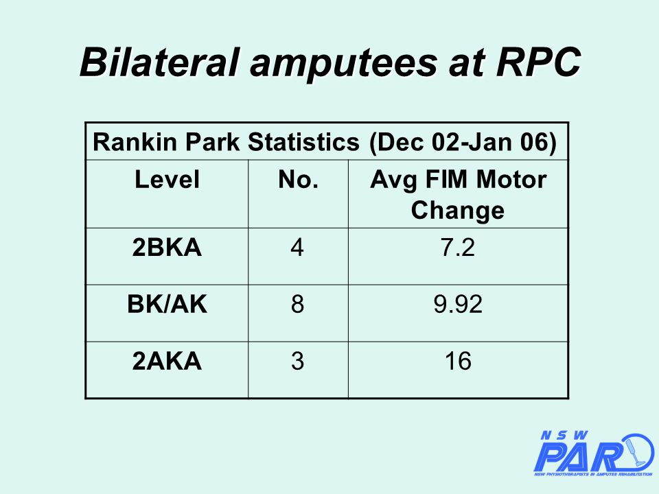 Bilateral amputees at RPC Rankin Park Statistics (Dec 02-Jan 06) LevelNo.Avg FIM Motor Change 2BKA47.2 BK/AK89.92 2AKA316