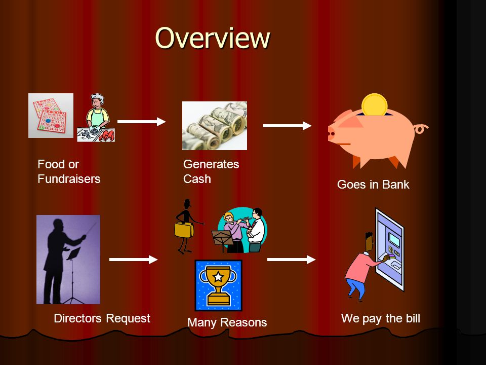 Overview Food or Fundraisers Generates Cash Goes in Bank Directors Request Many Reasons We pay the bill