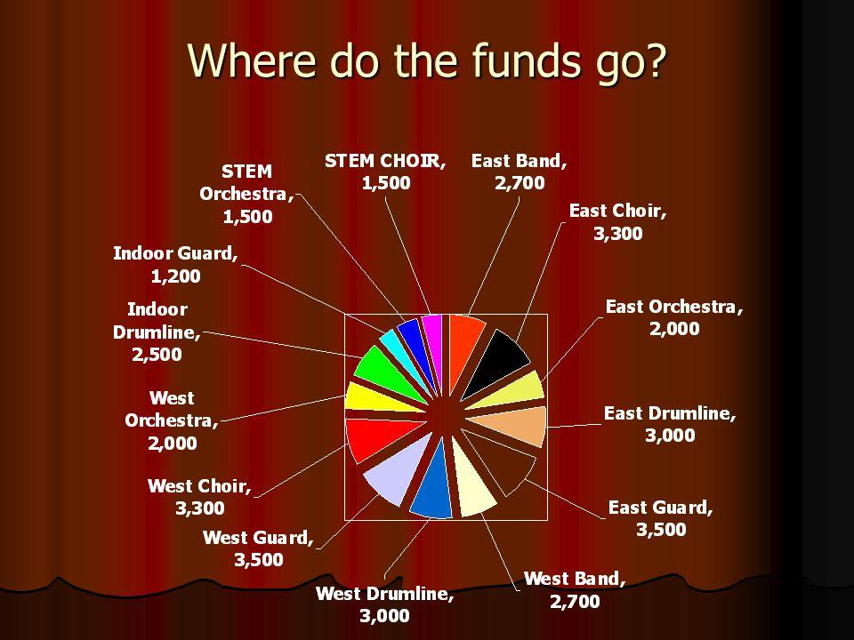 Where do the funds go