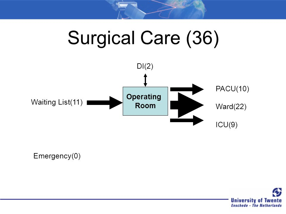 Surgical Care (36) Operating Room Waiting List(11) PACU(10) Ward(22) ICU(9) DI(2) Emergency(0)