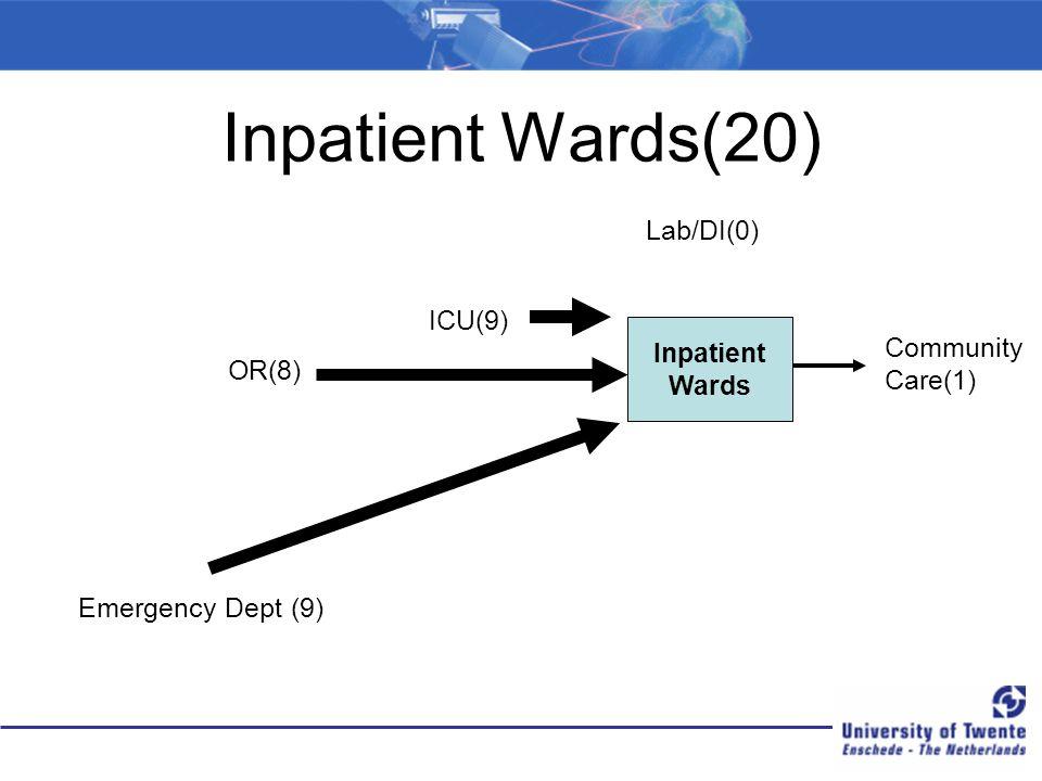 Inpatient Wards(20) Inpatient Wards Emergency Dept (9) ICU(9) OR(8) Lab/DI(0) Community Care(1)