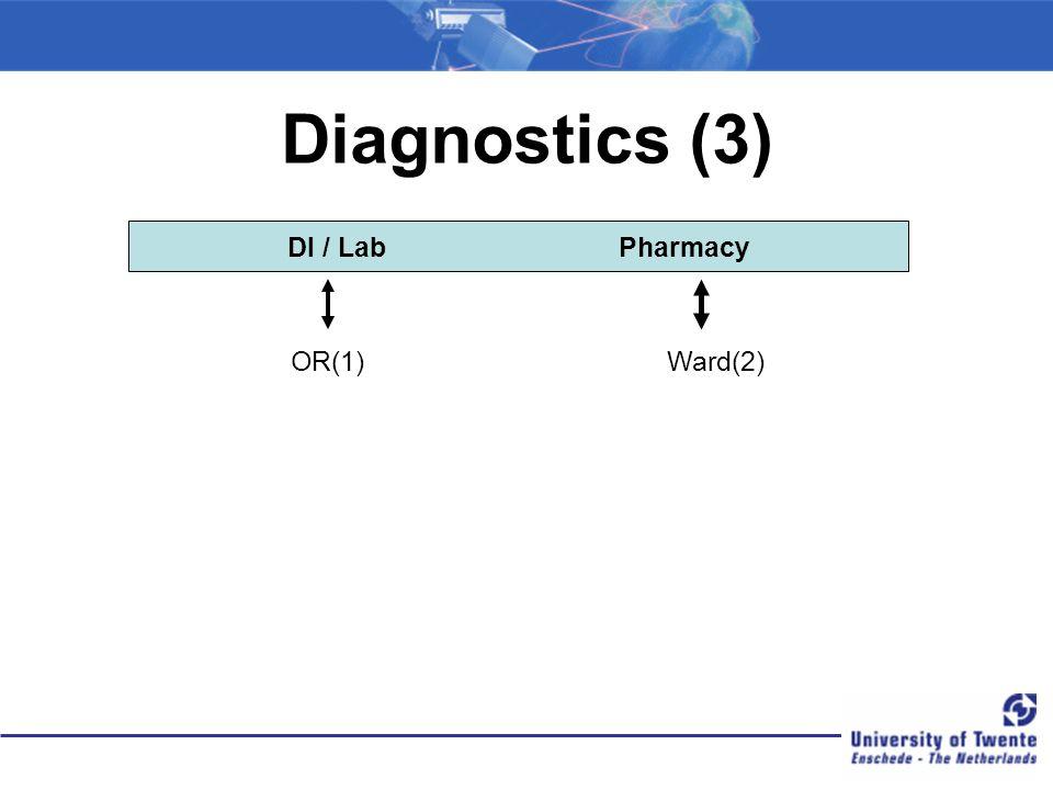Diagnostics (3) DI / Lab Pharmacy Ward(2)OR(1)