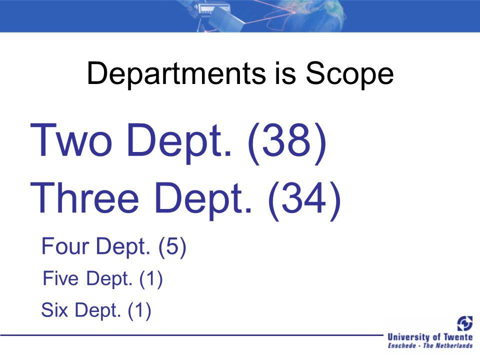 Departments is Scope Two Dept. (38) Three Dept. (34) Four Dept. (5) Five Dept. (1) Six Dept. (1)