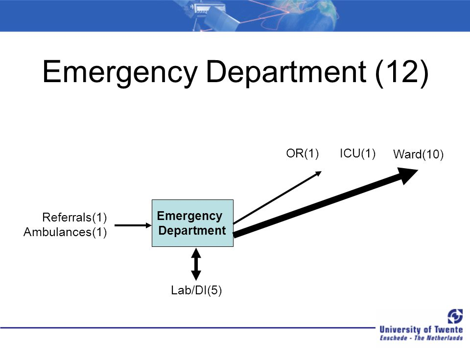 Emergency Department (12) Emergency Department Referrals(1) Ambulances(1) Lab/DI(5) Ward(10) OR(1)ICU(1)
