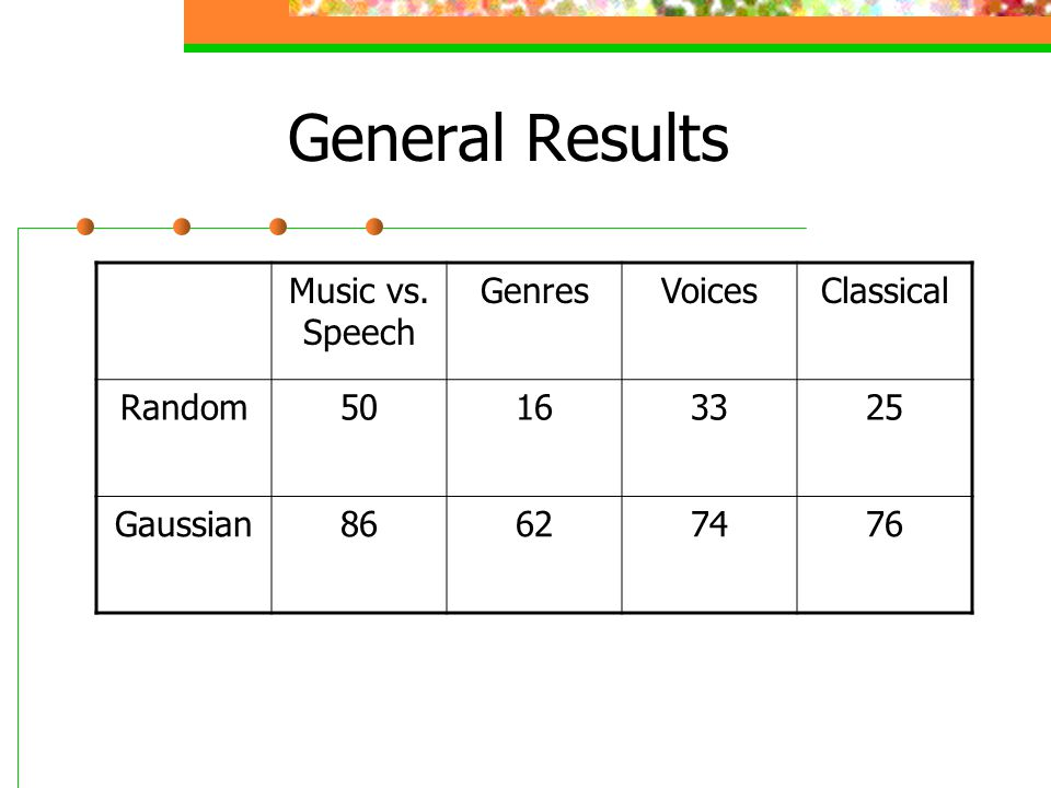 General Results Music vs. Speech GenresVoicesClassical Random50163325 Gaussian86627476