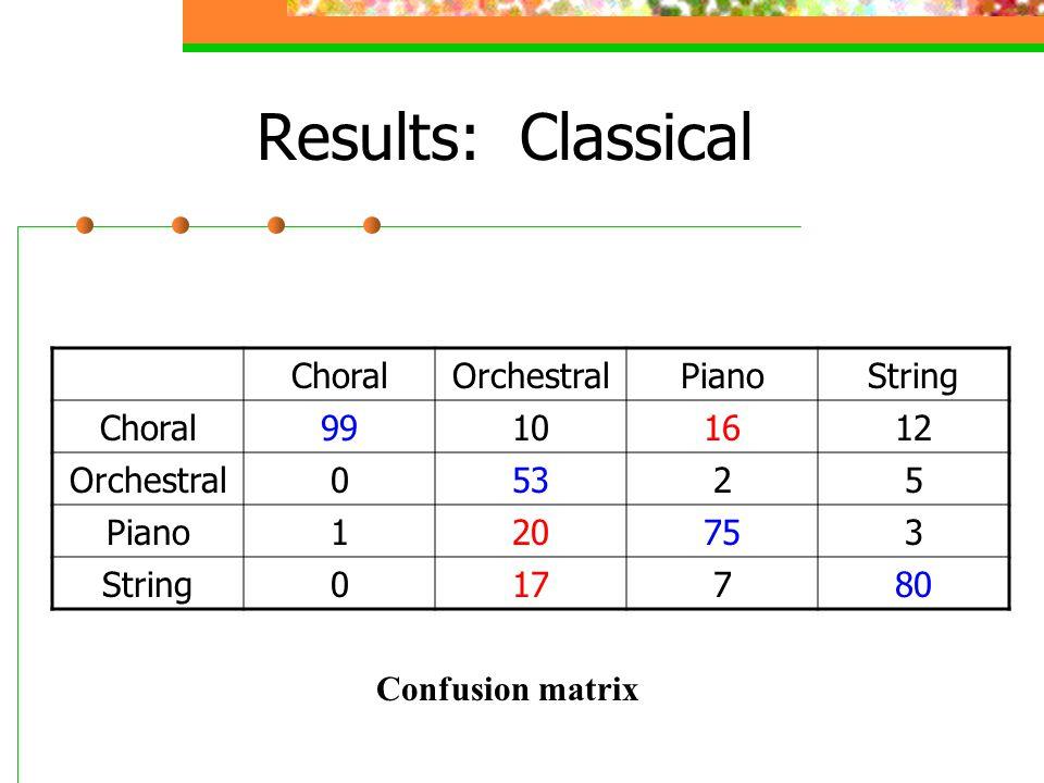 Results: Classical Confusion matrix ChoralOrchestralPianoString Choral99101612 Orchestral05325 Piano120753 String017780