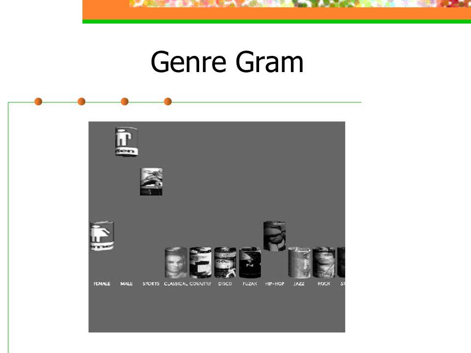 Genre Gram