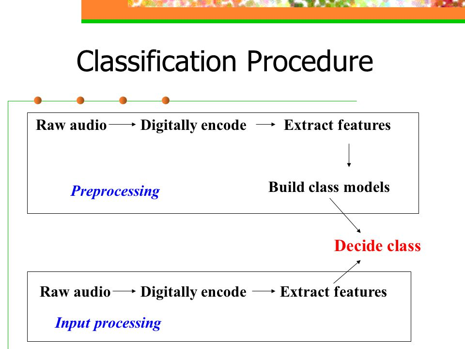 Classification Procedure Raw audioDigitally encodeExtract features Build class models Preprocessing Raw audioDigitally encodeExtract features Decide class Input processing