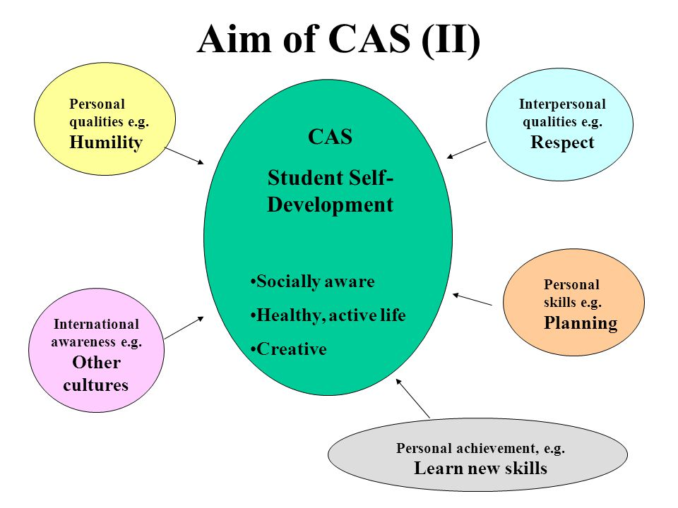 Aim of CAS (II) CAS Student Self- Development Socially aware Healthy, active life Creative Personal qualities e.g.