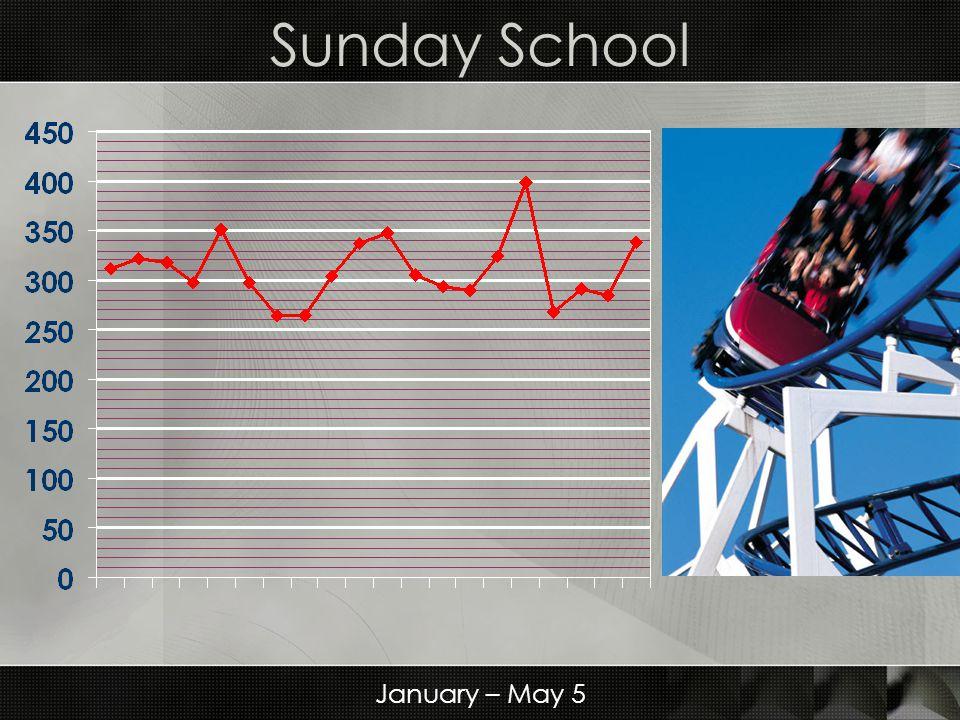 Sunday School January – May 5
