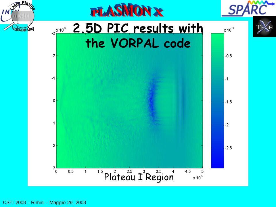 CSFI 2008 - Rimini - Maggio 29, 2008 2.5D PIC results with the VORPAL code Plateau I Region