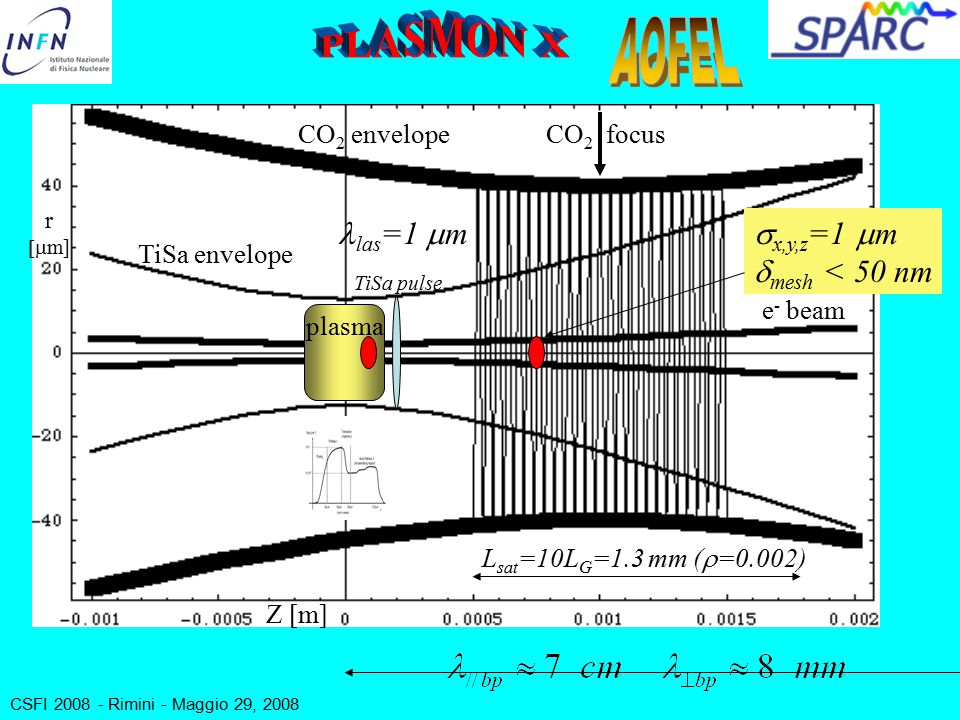 CSFI 2008 - Rimini - Maggio 29, 2008 CO 2 envelope TiSa envelope e - beam TiSa pulse plasma L sat =10L G =1.3 mm (  =0.002) CO 2 focus Z [m] r  m] las =1  m  x,y,z =1  m  mesh < 50 nm