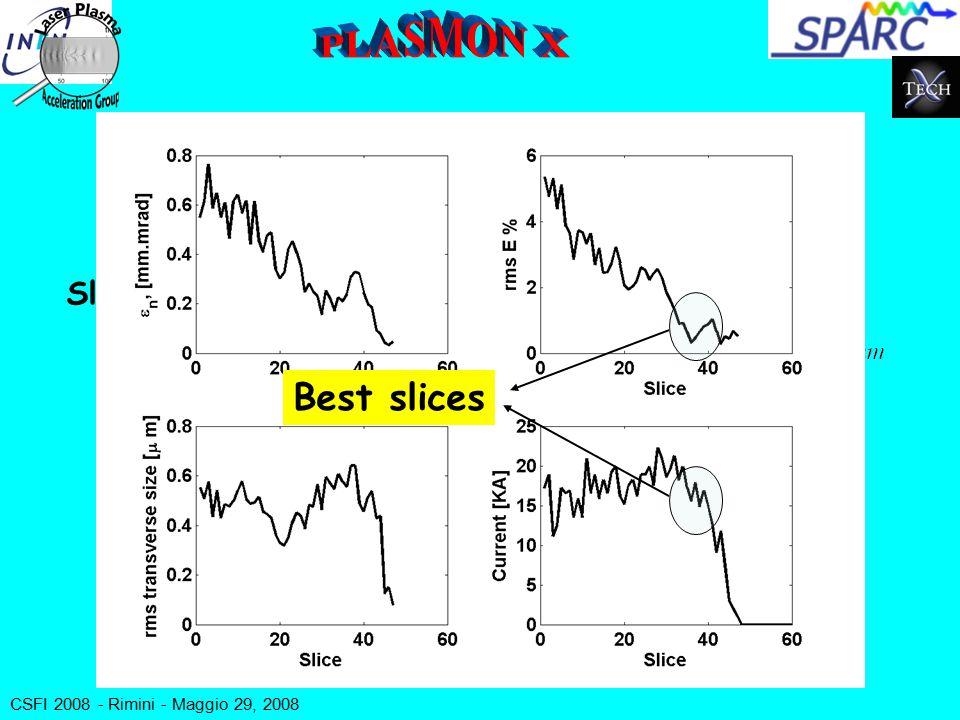 CSFI 2008 - Rimini - Maggio 29, 2008 CO 2 envelope TiSa envelope e - beam TiSa pulse plasma L sat =10L G =1.3 mm (  =0.002) CO 2 focus Z [m] r  m]