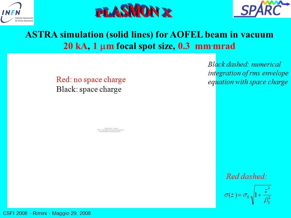 CSFI 2008 - Rimini - Maggio 29, 2008 ASTRA simulation (solid lines) for AOFEL beam in vacuum 20 kA, 1  m focal spot size, 0.3 mm.