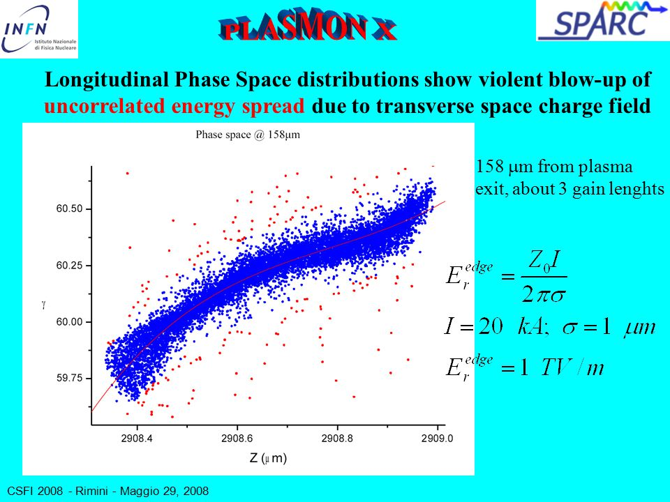 CSFI 2008 - Rimini - Maggio 29, 2008 Longitudinal Phase Space distributions show violent blow-up of uncorrelated energy spread due to transverse space charge field 158  m from plasma exit, about 3 gain lenghts