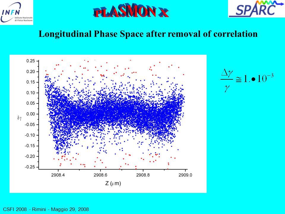 CSFI 2008 - Rimini - Maggio 29, 2008 Longitudinal Phase Space after removal of correlation