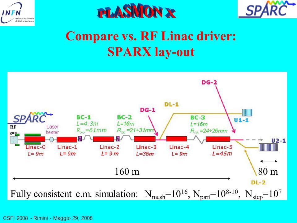 CSFI 2008 - Rimini - Maggio 29, 2008 What is a SASE-FEL Radiation Source.