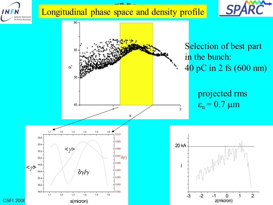 CSFI 2008 - Rimini - Maggio 29, 2008 at plasma exitafter 1 mm drift  x = 5  m = 0.5 spherical wave front x pxpx plane wave
