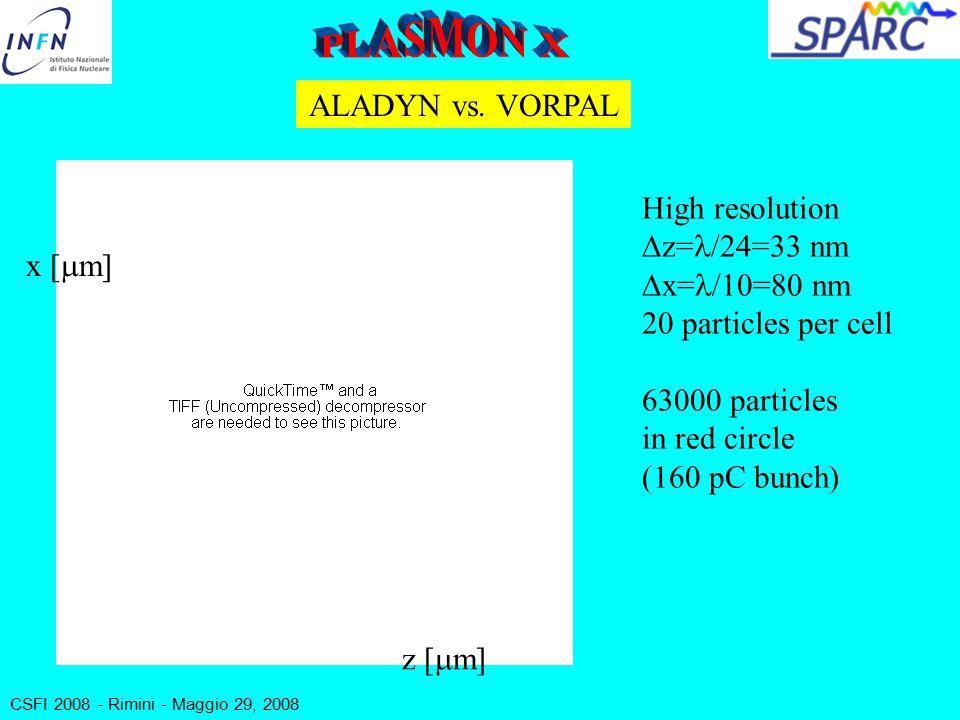 CSFI 2008 - Rimini - Maggio 29, 2008 W 0 =23  m, T=17 fs I=8.5*10 18 W/cm 2, E=2.4 J nota che abbiamo ancora energia laser che possiamo usare per aumentare un po' la durata fino a valori piu' realistici oppure il waist per diminuire ulteriormente le forze trasverse e quindi aumentare il raggio del beam
