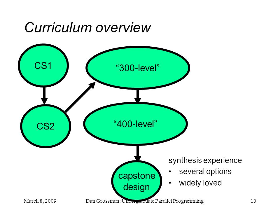 March 8, 2009Dan Grossman: Undergraduate Parallel Programming10 Curriculum overview CS1 CS2 300-level 400-level capstone design synthesis experience several options widely loved