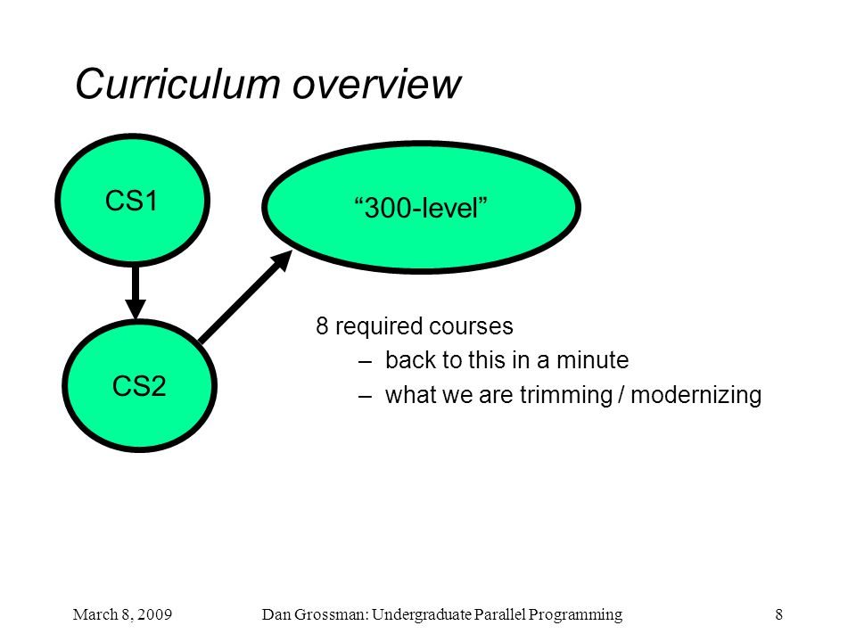 March 8, 2009Dan Grossman: Undergraduate Parallel Programming8 Curriculum overview CS1 8 required courses –back to this in a minute –what we are trimming / modernizing CS2 300-level