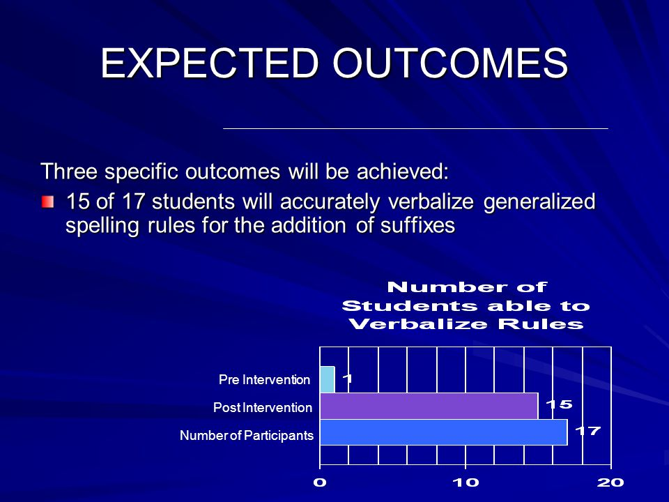 EXPECTED OUTCOMES Three specific outcomes will be achieved: 10 of 17 students will make 1 or less errors per paragraph on journal entries Pre Intervention Post Intervention Number of Participants