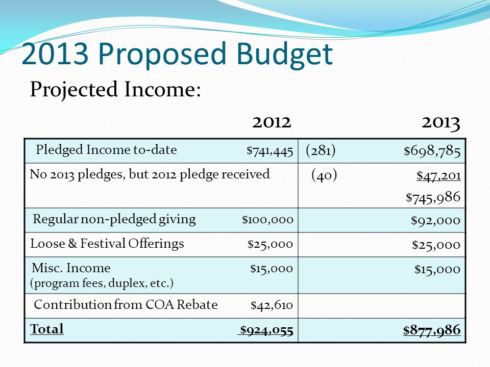2013 Proposed Budget Projected Income: 20122013 Pledged Income to-date $741,445 (281) $698,785 No 2013 pledges, but 2012 pledge received (40) $47,201 $745,986 Regular non-pledged giving $100,000 $92,000 Loose & Festival Offerings $25,000 $25,000 Misc.
