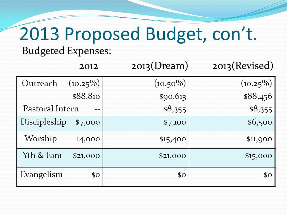 2013 Proposed Budget, con't.