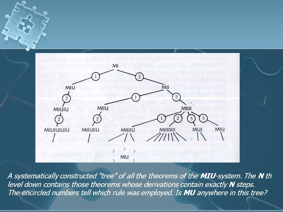 A systematically constructed tree of all the theorems of the MIU-system.