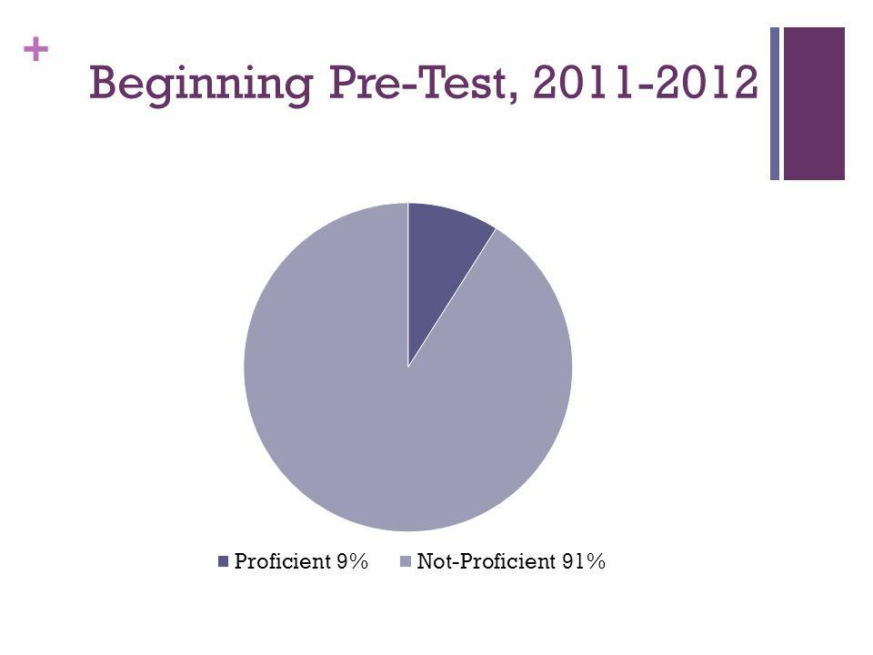 + Beginning Pre-Test, 2011-2012