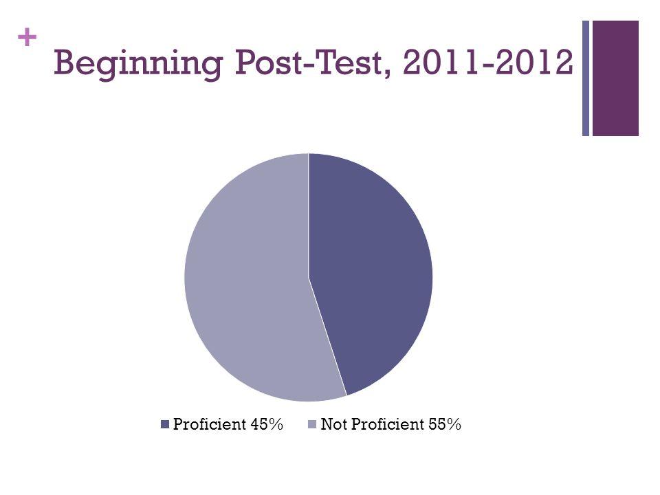 + Beginning Post-Test, 2011-2012