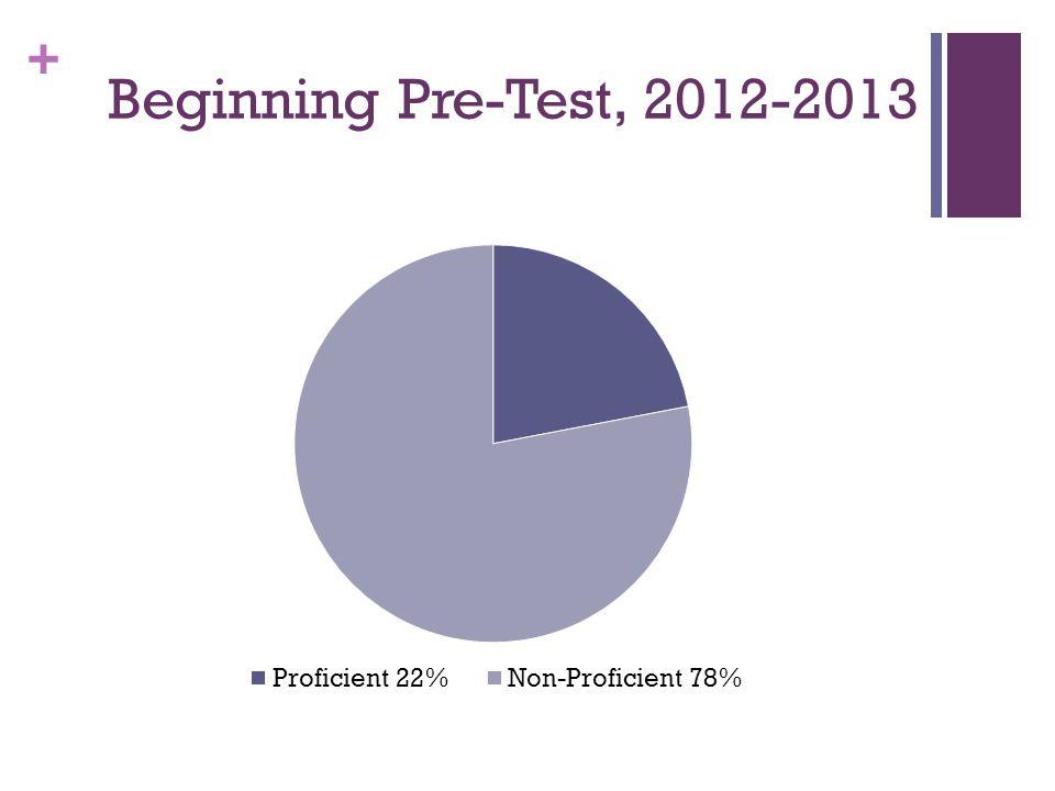+ Beginning Pre-Test, 2012-2013