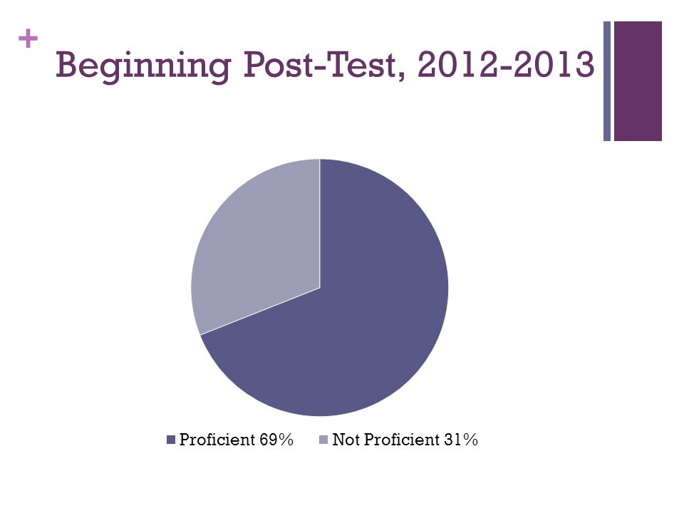+ Beginning Post-Test, 2012-2013