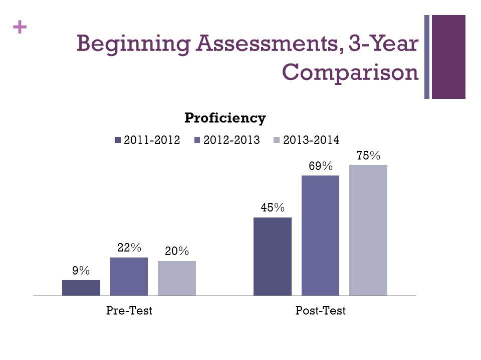 + Beginning Assessments, 3-Year Comparison