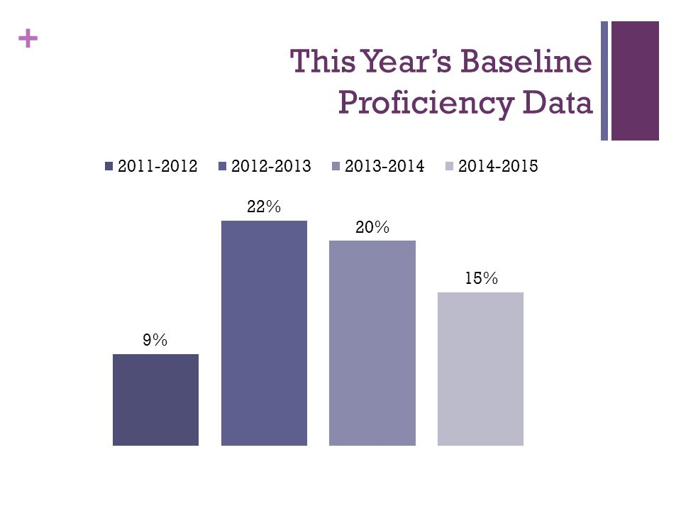 + This Year's Baseline Proficiency Data