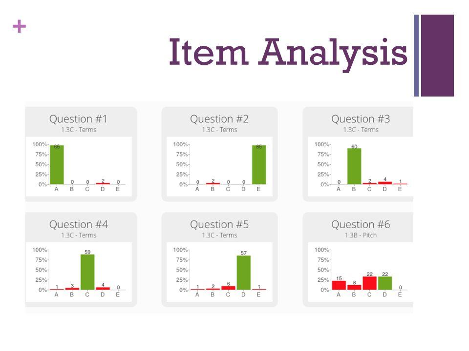 + Item Analysis