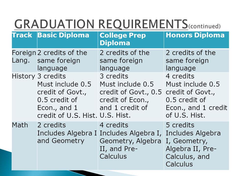 TrackBasic DiplomaCollege Prep Diploma Honors Diploma Foreign Lang.