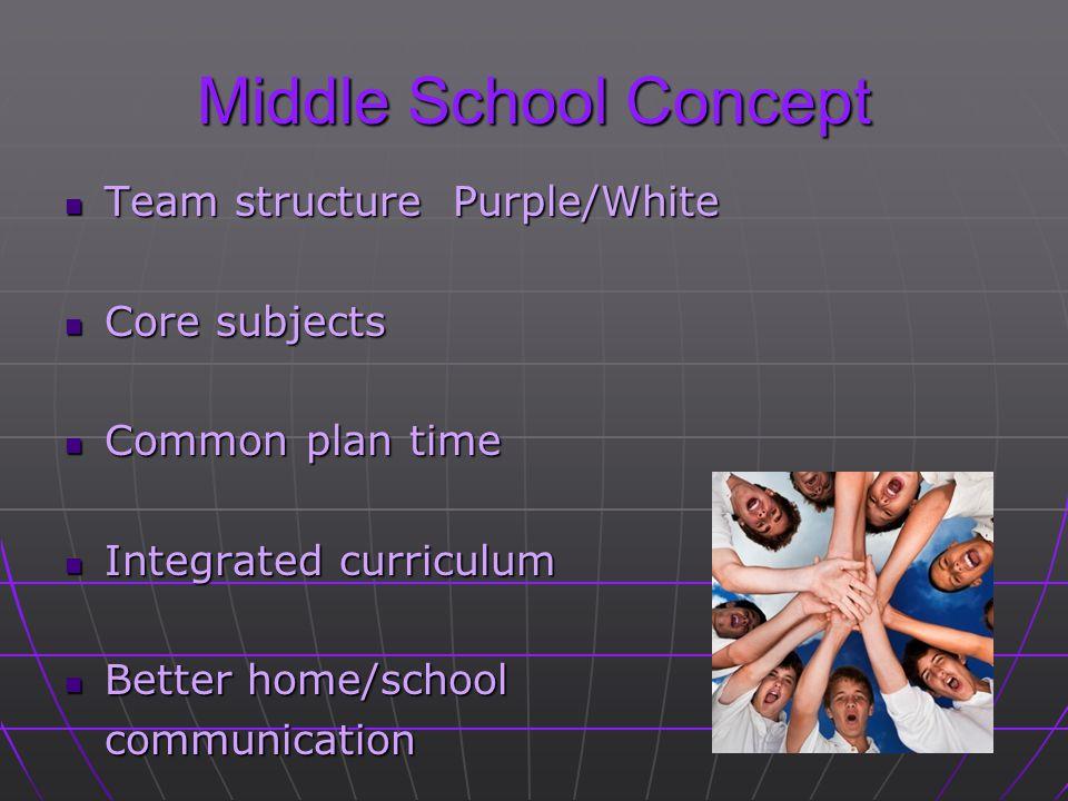 Middle School Concept Team structure Purple/White Team structure Purple/White Core subjects Core subjects Common plan time Common plan time Integrated curriculum Integrated curriculum Better home/school Better home/schoolcommunication