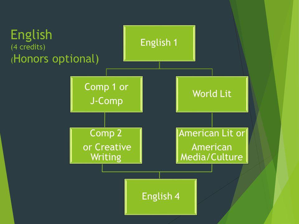 English (4 credits) ( Honors optional) English 1 Comp 1 or J-Comp Comp 2 or Creative Writing World Lit American Lit or American Media/Culture English 4