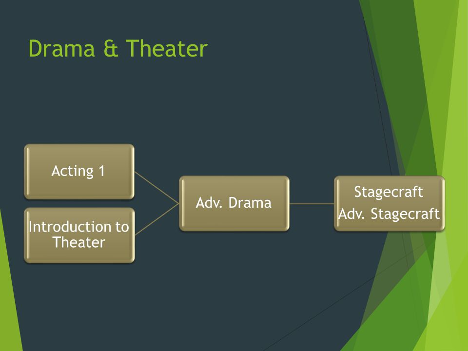 Drama & Theater Stagecraft Adv. Stagecraft Adv. DramaActing 1 Introduction to Theater