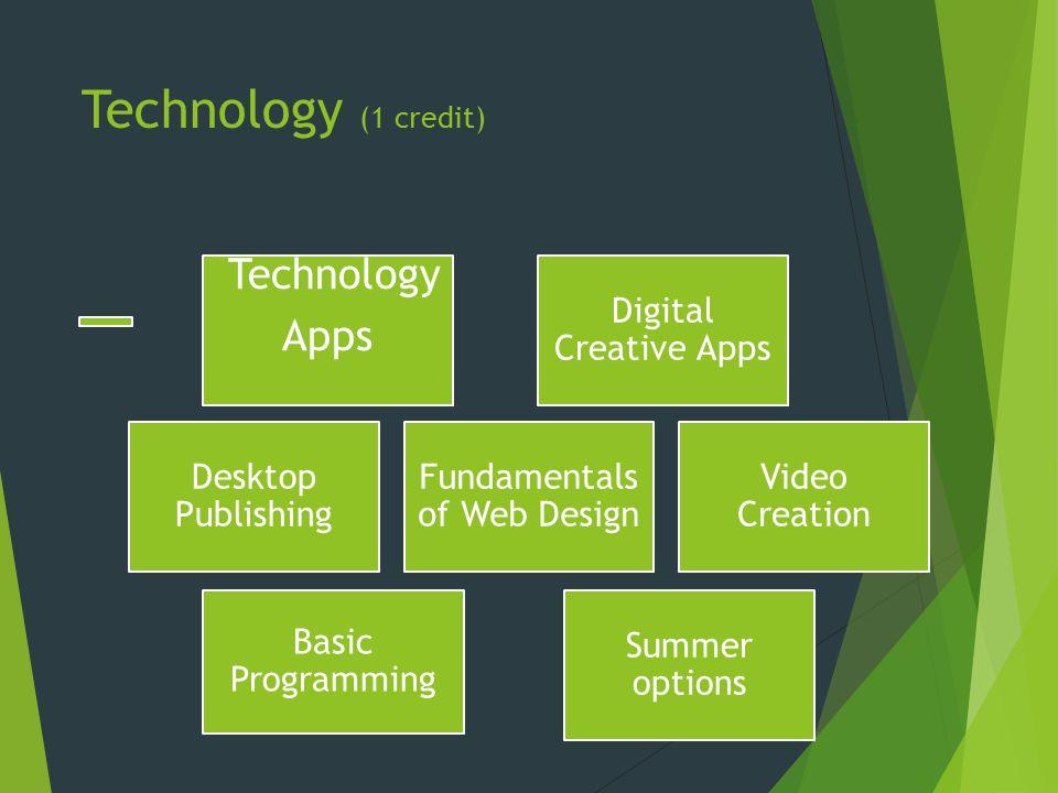 Technology (1 credit) Technology Apps Digital Creative Apps Basic Programming Desktop Publishing Fundamentals of Web Design Video Creation Summer options