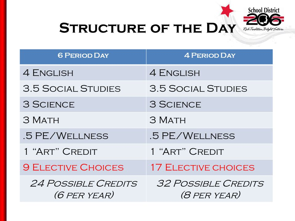 Structure of the Day 6 Period Day4 Period Day 4 English 3.5 Social Studies 3 Science 3 Math.5 PE/Wellness 1 Art Credit 9 Elective Choices17 Elective choices 24 Possible Credits (6 per year) 32 Possible Credits (8 per year)