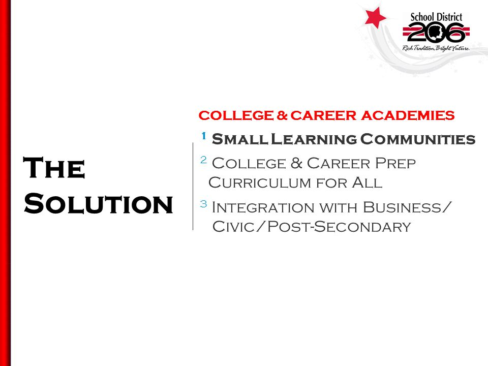 The Solution 3 Integration with Business/ Civic/Post-Secondary 2 College & Career Prep Curriculum for All 1 Small Learning Communities COLLEGE & CAREER ACADEMIES