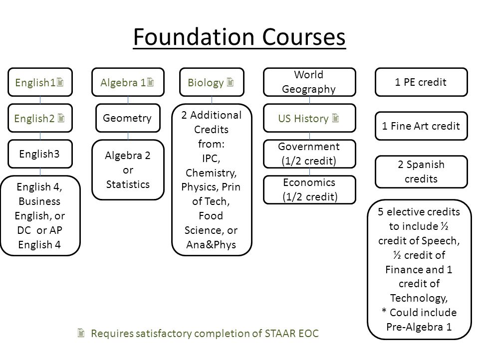 Foundation Courses English1  English 4, Business English, or DC or AP English 4 English3 English2  Algebra 1  Geometry Algebra 2 or Statistics 2 Additional Credits from: IPC, Chemistry, Physics, Prin of Tech, Food Science, or Ana&Phys World Geography US History  Government (1/2 credit) Economics (1/2 credit) 1 PE credit 1 Fine Art credit 2 Spanish credits 5 elective credits to include ½ credit of Speech, ½ credit of Finance and 1 credit of Technology, * Could include Pre-Algebra 1  Requires satisfactory completion of STAAR EOC Biology 