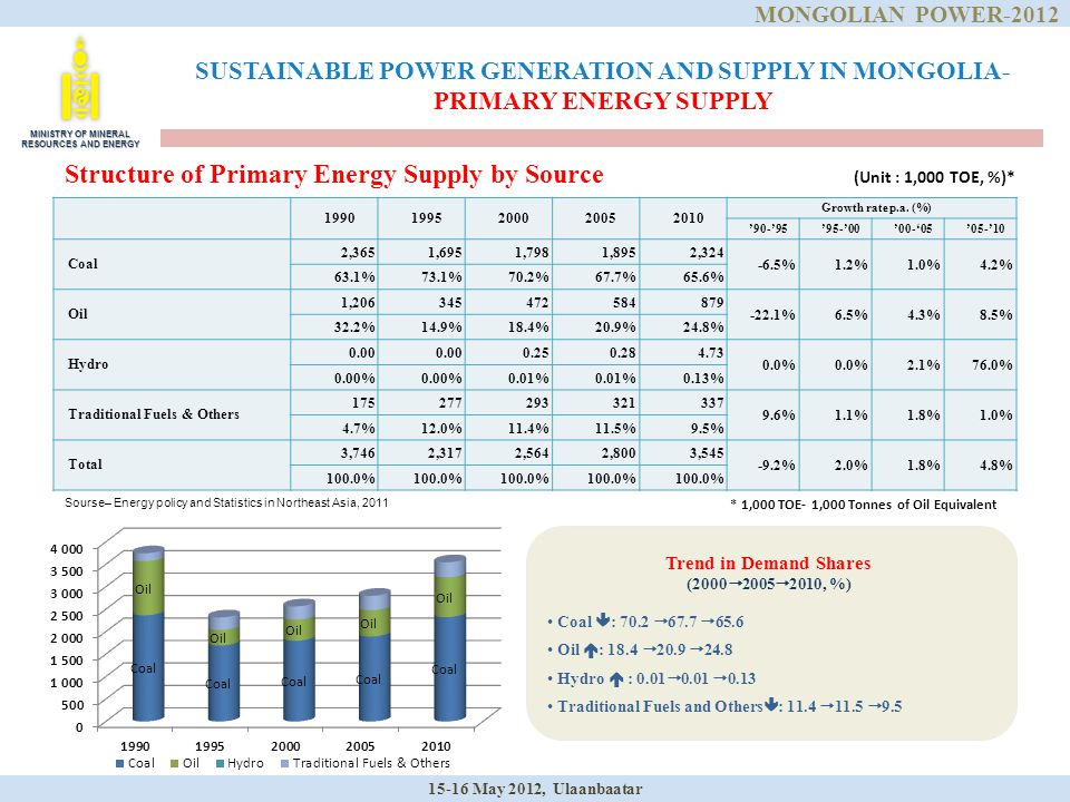 SUSTAINABLE POWER GENERATION AND SUPPLY IN MONGOLIA- PRIMARY ENERGY SUPPLY 19901995200020052010 Growth rate p.a. (%) '90-'95'95-'00'00-'05'05-'10 Coal