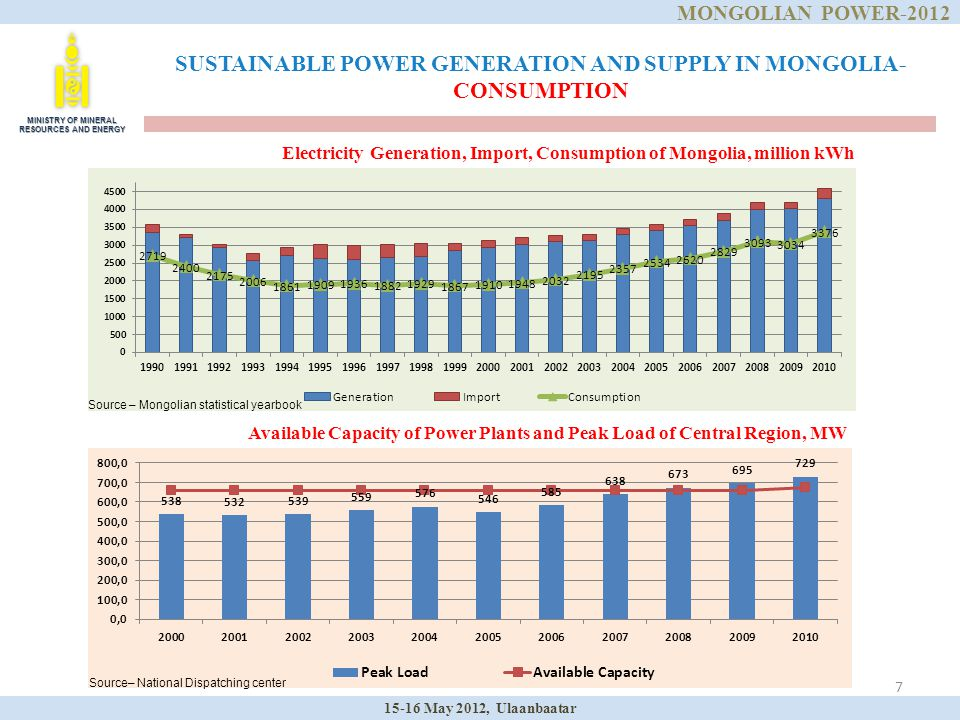 7 SUSTAINABLE POWER GENERATION AND SUPPLY IN MONGOLIA- CONSUMPTION Electricity Generation, Import, Consumption of Mongolia, million kWh Available Capa