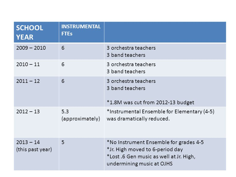 SCHOOL YEAR INSTRUMENTAL FTEs 2009 – 201063 orchestra teachers 3 band teachers 2010 – 1163 orchestra teachers 3 band teachers 2011 – 1263 orchestra teachers 3 band teachers *1.8M was cut from 2012-13 budget 2012 – 135.3 (approximately) *Instrumental Ensemble for Elementary (4-5) was dramatically reduced.