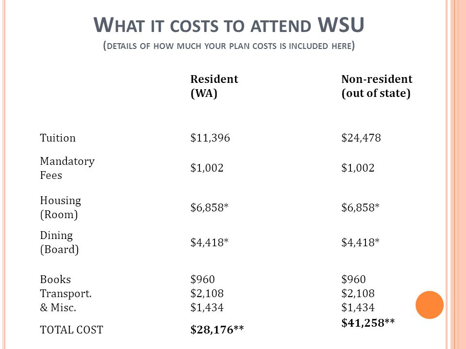 W HAT IT COSTS TO ATTEND WSU ( DETAILS OF HOW MUCH YOUR PLAN COSTS IS INCLUDED HERE ) Resident (WA) Non-resident (out of state) Tuition $11,396 $24,478 Mandatory Fees $1,002 $1,002 Housing (Room) $6,858* $6,858* Dining (Board) $4,418* Books Transport.